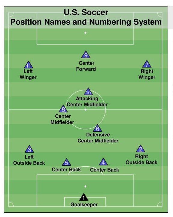 soccer team positions template - coaching resources